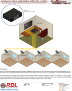 AUTOMATIC VIDEO MONITORING IN MULTIPLE ZONES Sequential Video Switching Provides Full-Screen Images From Four Monitored Zones