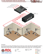 STUDIO HEADPHONE MONITOR DISTRIBUTION Four Channel Audio Distribution for Individual Audio Monitoring via Headphones