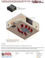 "ELIMINATE AUDIO AND VIDEO HUM IN MEETING ROOM Galvanic Isolation for Audio and Composite Video ""Ground Loops"""