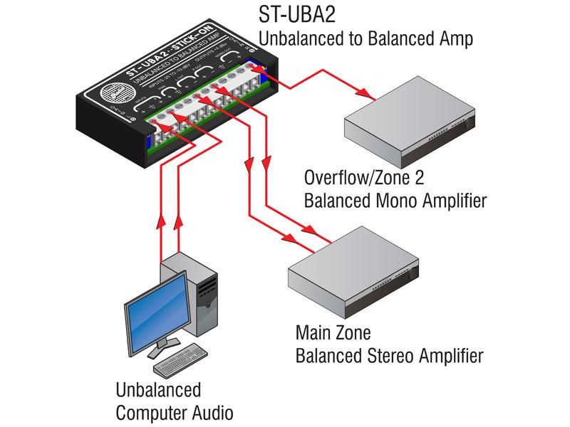 ST-UBA2 ‐ Unbalanced to Balanced Amplifier - 2 channel