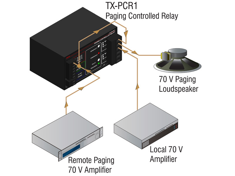 Tx Pcr1 ‐ Paging Controlled Relay