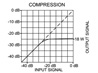 ST-PA18 Compression Graph